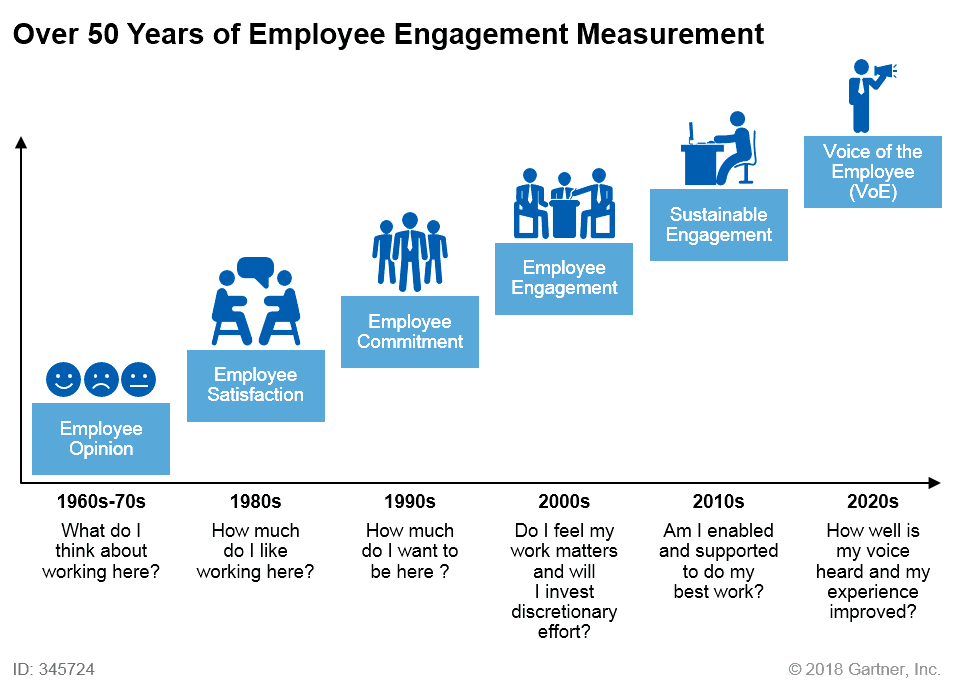 Graph presenting 50 years of measuring employee engagement