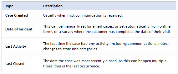 Case Closed Reporting Optimus
