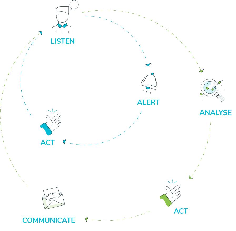 Closed feedback loop illustration